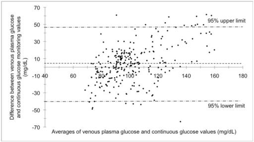 Limits of agreement between venous plasma glucose and continuous glucose monitoring-estimated values during 45 min of steady-state moderate-intensity cycling and 15 min of recovery (r = 0.5) performed by healthy females in a study to determine the comparability of three glucose monitoring methods. 4.4% of values outside the limits of agreement fell above the upper limit.