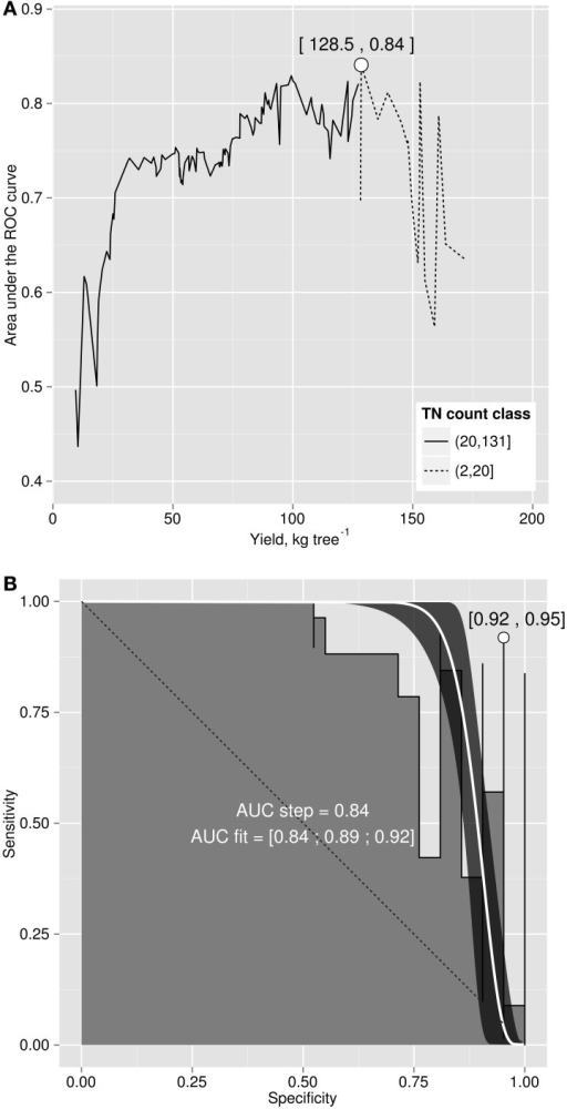 (A) area under the ROC curve versus cut-off yield and (B) ROC curve for yield cut-off of 128.5 kg fruit tree−1.