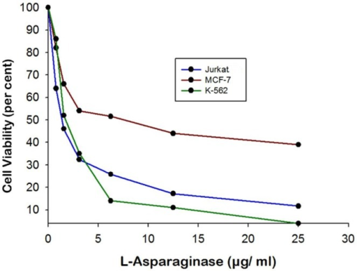 Anti-cancerous effect of enzyme on different human cancer cell lines viz. Jurkat clone E6-1, MCF-7 and K-562.