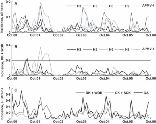 Temporal trends in retail markets. (A) shows the monthly proportions for all host samples positive for: APMV‐1 (gray, dotted); the most prevalent Avian influenza viruses (AIV) subtypes (H3, black; H6, light gray; H9, black dotted); and H5 (dark gray). B shows the same analysis limited to ducks (An. platyrhynchos). The horizontal line marks the upper limit in plot A for comparison. C shows monthly proportion of samples positive for subtypes H1‐H13 or APMV‐1 for the three host species (as in Table 1) that were sampled consistently throughout the 6 years (see Figure S1 for the time series of sample sizes).