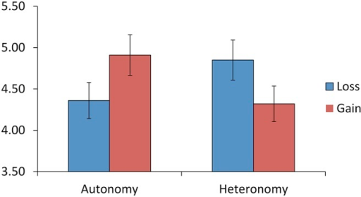 Study 2: Prime×Frame interaction for intentions to avoid high calorie snacks. Study 2: Estimated marginal means (+−SE) of Time 1 intentions to avoid high calorie snacks in the next 7 days for embedded autonomy-prime or embedded heteronomy-prime participants who read a gain-framed or loss-framed health message.