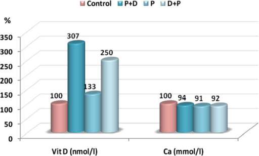 Percentage change in vitamin D and calcium in the plasma of the PPA, protected (PPA + D), and therapeutic (D + PPA) groups compared to the control.