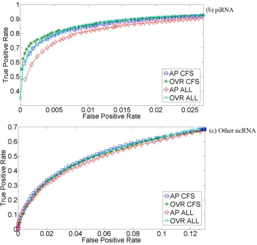 Three-fold cross-validation receiver operating characteristic (ROC) curve for correlation-based feature selection (CFS)-selected and all features (ALL) multiclass relevance units machine (McRUM) using the L1 Gaussian kernel with all-pairs (AP) or one vs. rest (OVR) decompositions. The ROC curves are generated from the observed false positive rate (FPR) and true positive rate (TPR) under varying posterior probability thresholds from 0.30 to 0.99 in increments of 0.01. (a) Results for microRNAs; (b) Results for piwi-interacting RNAs; (c) Results for other types of small RNAs.