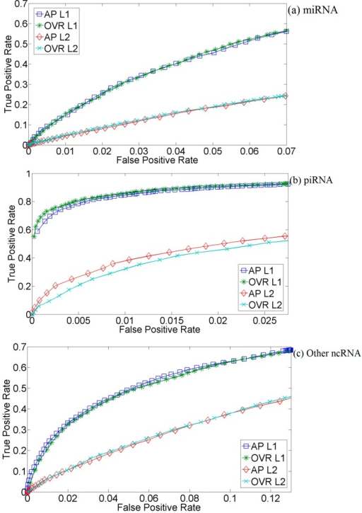 Three-fold cross-validation ROC curves for CFS McRUMs using L1 and L2 Gaussian kernels with all-pairs (AP) or one vs. rest (OVR) decompositions. The ROC curves are generated from observed FPR and TPR under varying posterior probability thresholds from 0.30 to 0.99 in increments of 0.01. (a) Results for microRNAs; (b) Results for piwi-interacting RNAs; (c) Results for other types of small RNAs.
