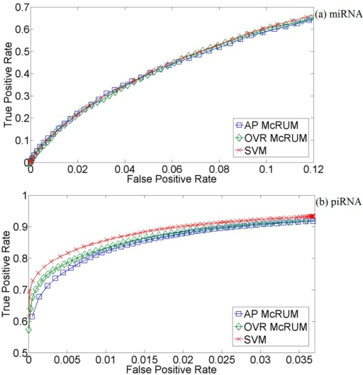 Test set ROC curves for McRUMs and SVM using the L1 Gaussian kernel. McRUMs use all-pairs (AP) or one vs. rest (OVR) decompositions. The ROC curves are generated from observed FPR and TPR under varying posterior probability thresholds from 0.30 to 0.99 in increments of 0.01; (a) Results for microRNAs; (b) Results for piwi-interacting RNAs; (c) Results for other types of small RNAs.