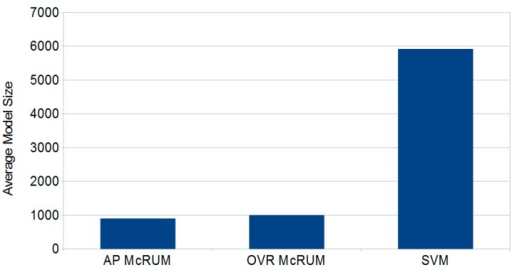 The average size (number of relevance units or support vectors) of the binary classification models for all-pairs (AP) and one vs. rest (OVR) McRUMs and SVM.