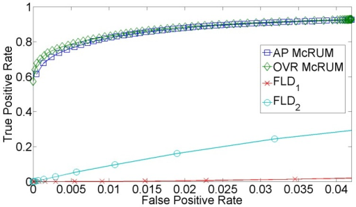 Test set ROC curves for all-pairs (AP) and one vs. rest (OVR) McRUMs and piRNApredictors: the original piRNApredictor (FLD1) (Fisher's linear discriminant (FLD)) and a retrained piRNApredictor (FLD2). The ROC curves are generated from observed FPR and TPR under varying posterior probability thresholds from 0.30 to 0.99 in increments of 0.01.