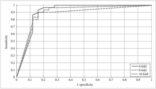 Receiver Operating Characteristic curves of 6, 8, and 10 fold cross validation.