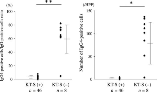 IgG4 production of patients with Küttner tumour (KT)-S (+) and KT-S (−). HPF, high-power field. The bar shows the mean value ± standard deviation (s.d.). *P < 0.05, **P < 0.01 (Mann–Whitney U-test)
