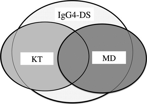 Clinical relevance of Küttner tumour, MD and IgG4-DS. MD, Mikulicz's disease; IgG4-DS, IgG4-related dacryoadenitis and sialoadenitis.