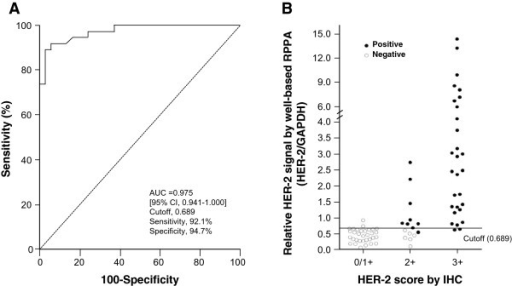 HER-2 ROC curve and levels in breast cancer specimens. (A) ROC curve for well-based RPPA assay results in distinguishing between HER-2 postive and negative cases. (B) Individual HER-2 expression levels showed in 0/1+ (n = 32), 2+ (n = 15) and 3+ (n = 29) subgroups. Positive (●) and negative (○) were categorized according to the current ASCO/CAP guideline. A value of cutoff was 0.0689.