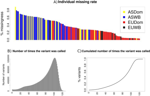 Individual missing rate (a); number of times a variant was called (b) and cumulative number of times a variant was called (c).