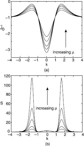 Stochastic pattern formation in a scalar neural network. a Plot of Fourier transformed weight distribution as a function of wavenumber k for various values of gain : . b Sketch of corresponding power spectra , showing the peak in the spectrum at the critical wavenumber  for . Parameter values are , , , ,