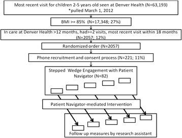 Flow of Children into the Study: Randomization, Recruitment, Enrollment, and Intervention Processes, Denver Health, 2012-2015