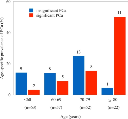 Age-specific prevalence of significant (red bar) and insignificant (blue bar) PCa.n = the number of total subjects in each group. The number on top of each bar is for the number of cases in each age group. The age-specific proportion of specific cancer (no. of significant cancers/no. of both significant and insignificant cancers) was significantly increased with the advance of age as analyzed by logistic regression (p<0.001).