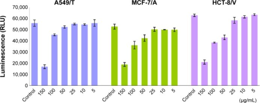 Effect of quinine on cellular adenosine triphosphate levels in A549/T, MCF-7/A, and HCT-8/V cells.Note: Cells were incubated with quinine in a series of concentrations at 150, 100, 50, 25, 10, and 5 µg/mL for 4 hours.
