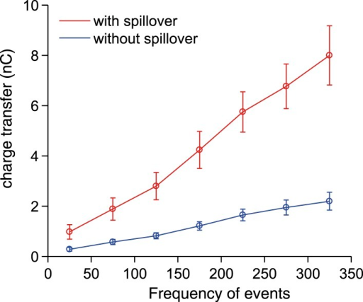 Synaptic charge transfer with and without spillover.The synaptic charge transfer over 100 ms as a function of EPSC frequency with and without spillover.DOI:http://dx.doi.org/10.7554/eLife.07290.007