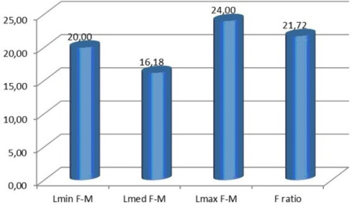 Latency differences between F-wave and M-wave; F ratio, expressed as a percentage, for the upper limbs.