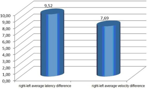 Right-left differences of latency and average velocity of the F-waves.
