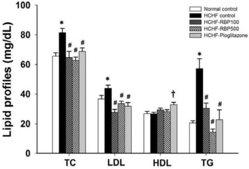 Effect of RBP on serum lipid profiles in HCHF-fed rats. Oral administration of RBP 100 or 500 mg/kg or pioglitazone 10 mg/kg daily for 6 weeks significantly decreased TC, LDL and TG. (*: p < 0.05, significant increase as compared to normal controls; #: p < 0.05, significant decrease as compared to HCHF-control group; †: p < 0.05, significant increase as compared to HCHF-control group, n = 7/group).