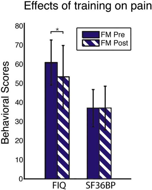 Average FIQ and SF36BP ratings in 14 FM patients before (solid bars) and following (striped bars) the exercise intervention. The reduction in FIQ ratings indicates reduced FM symptoms. No change was observed in pain ratings (SF36BP). The asterisk sign (*) signifies a significant difference at p < 0.01 between post- versus pre-treatment conditions. Error bars denote standard deviations. FIQ = Fibromyalgia Impact Questionnaire, SF36BP = short form bodily pain subscale.