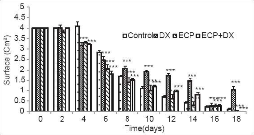 Effect of the ethanol extract of the stem bark of Calotropis procera on wound contraction in rats each value represents the mean ± standard error of mean, n = 5. ***P < 0001: Difference significant when compared to control, DX: dexamethasone, ECP: Ethanol extract of the stem bark of Calotropis procera, ECP+DX: Ethanol extract of the stem bark of Calotropis procera combined with dexamethasone