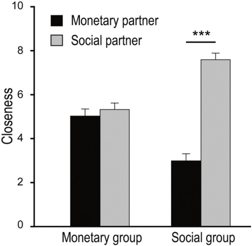 The closeness ratings as a function of the participant subgroup (monetary versus social) and the partner compensation type (monetary versus social). Larger score means closer interpersonal relationship. Error bars indicate standard errors. The asterisks denote the significance level of the simple effect ∗∗∗p < 0.001.