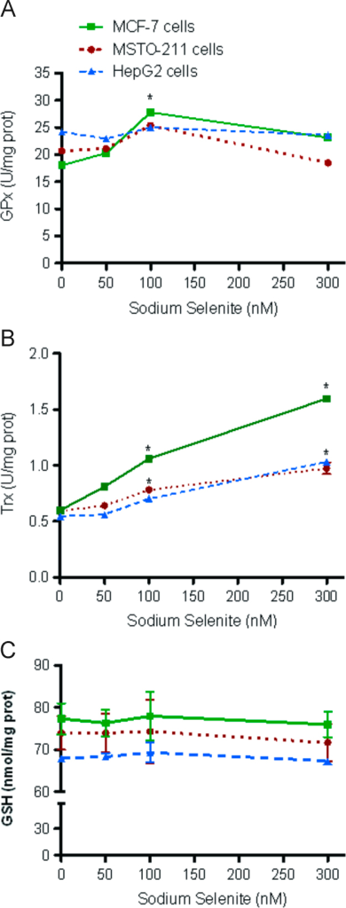 Effect of increasing levels of sodium selenite (0–300 nM) on glutathione peroxidase activity (A), thioredoxin reductase (TRx) activity (B) and GSH (C) levels in MSTO-211 (●), HepG2 (▲) or MCF-7 (■) cells. Data are mean±SD of at least three independent experiments.*P<0.01.