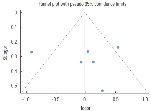 Funnel plot of using mixed-effects summary estimates in 6 articles. SElogor, standard error of log odds ratio; logor, log odds ratio.