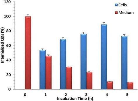 Percentage of cellular internalixzation of silica-coated CdSe QDs in stem cell (RADMSC) using ICP-OES. The peak internalization was observed at 4 h after the QD exposure.