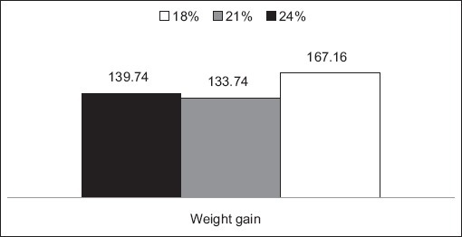 Weight gain of growing ostriches as affected by dietary protein levels.