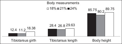 Body height, tibiotarsus length and tibiotarsus girth of growing ostriches as affected by dietary protein levels.
