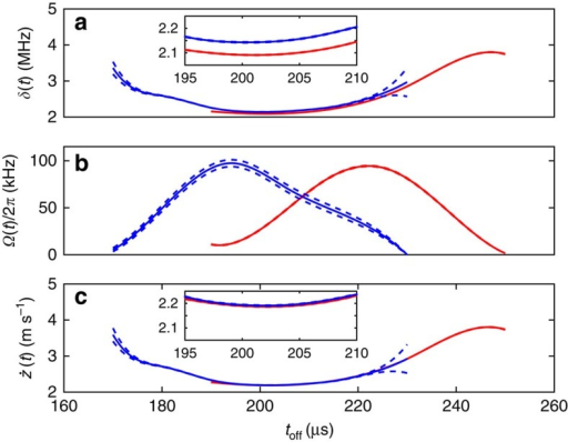 Estimates of time-dependent co-efficients.(a) The effective detuning δ(t) and (b) Rabi frequency Ω(t) obtained from the two data sets. Blue and red solid lines show data obtained having the beam centred in zone B and with the beam displaced by a few tens of microns. Dashed lines indicate the s.e. on the mean of these estimates, which are obtained using resampling. For a the inset shows a close-up of the estimated δ(t) in the regions where the estimates overlap, showing that these do not give the same value. (c) The estimated velocity  of the ion obtained after applying wavefront correction. The inset shows that this produces consistent results.