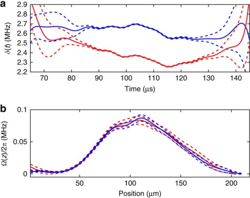 Time-dependent detuning and spatial Rabi frequency.(a) The estimated δ(t) obtained from the second pair of data sets (Fig. 8 in Methods). (b) The estimated Rabi frequency Ω(t) for the same two data sets. In each part, the blue and red solid lines show data obtained using different velocity profiles. Dashed lines indicate the s.e. on the mean of these estimates, which are obtained using resampling.