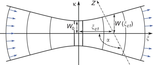Beam and ion transport.The beam propagation direction lies along the ξ-axis and the ion is transported along the z-axis lying on the κξ-plane as indicated. Normalized vectors representing el(κ, ξ) lying perpendicular to the wavefronts are indicated by the blue arrows.