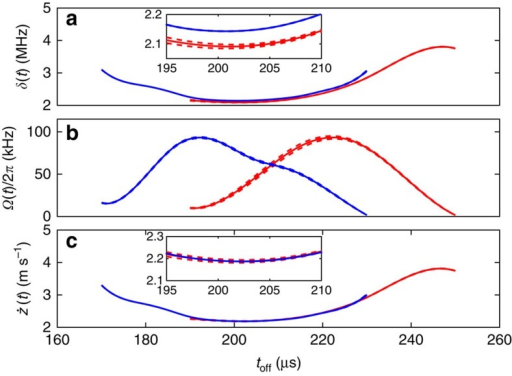 Parametric bootstrap resampling.Predictions for the effective detuning δ(t) in a, Rabi frequency Ω(t) in b and velocity  in c. Blue and red solid lines show data obtained having the beam centred in zone B and with the beam displaced by a few tens of micron. Dashed lines represent the s.e. on the mean of these estimates obtained using parametric bootstrap resampling, assuming quantum projection noise. This can be compared with the error bounds obtained from the non-parametric method, which are shown in Fig. 3 in the main text. The bounds are tighter for the parametric bootstrapping.