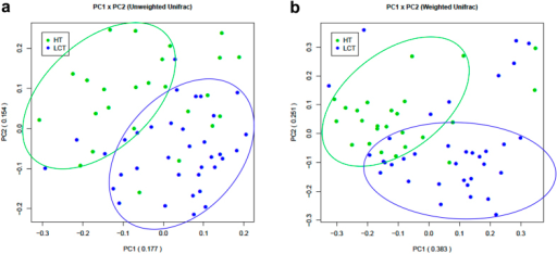 Bacterial diversity clustering by combining unweighted and weighted UniFrac PCoA of tongue coat microbiota.(a) Unweighted UniFrac (qualitative); (b) Weighted UniFrac (qualitative). Each symbol represents a sample (blue, LCT; green, HT); the variance explained by the PCs is indicated in parentheses on the axes. LCT, liver cancer patients tongue coat; HT, healthy subjects tongue coat.