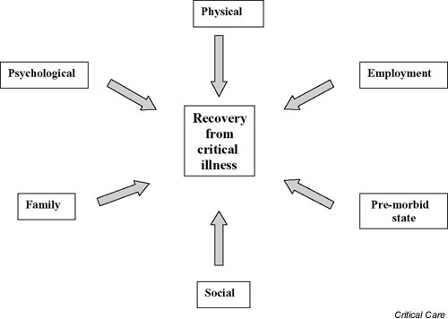 Factors impacting on recovery from the intensive care unit.