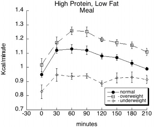 Mean (± SE) baseline and postprandial metabolic rate (kcal/min) among overweight, normal weight, and underweight subjects before and following consumption of a high protein, low fat (HPLF) meal.
