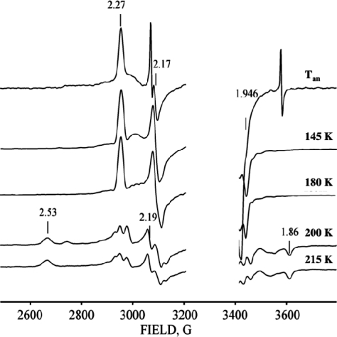 X-band EPR spectra of cryoreduced ternary [hIDOII-Trp-O2] complex annealed at indicated temperatures. Instrument conditions as in Figure 2.