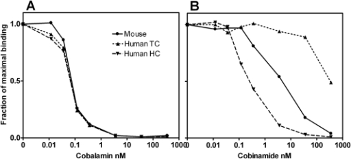 The binding affinities of mouse and human Cbl-binding proteins towards Cbl and Cbi.The binding affinities of the Cbl-binder from mouse submaxillary glands (mouse), human TC, and human HC towards (A) Cbl and (B) Cbi (see Materials and Methods for details).