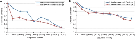 The relationship between functional similarity and sequence identity for paralogs on the same chromosome (blue) and on different chromosomes (red).Standard error bars are shown. (A) Biological Process ontology, (B) Molecular Function ontology.