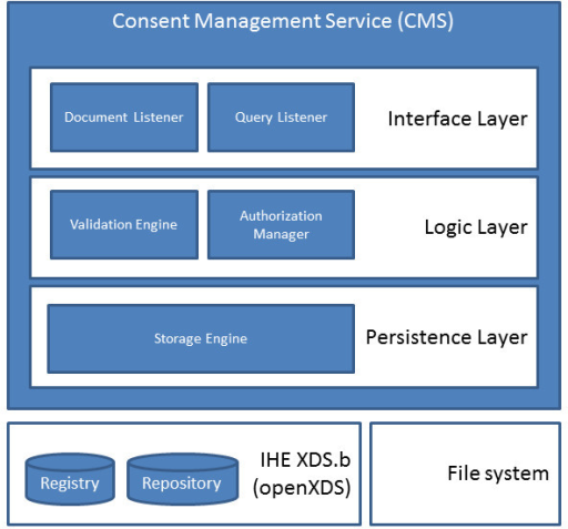 Figure 2:Architecture Of A Consent Management Suite And