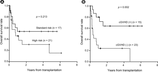 Survival rates according to risk group and presence of graft-versus-host disease (GVHD). (A) Overall survival according to risk group. The 3-year overall survival (OS) rate was 53.8% (95% confidence interval, 33.7 to 86.0) for standard-risk patients and 30.6% (95% confidence interval, 14.3 to 65.1) for high-risk patients. (B) Overall survival according to presence of chronic GVHD. Patients with chronic GVHD showed a better 3-year OS rate (64.0%) than those without chronic GVHD (24.0%).