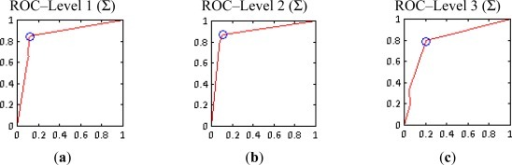 Summative method (Σ) ROC curves (a) Level 1; (b) Level 2; (c) Level 3.
