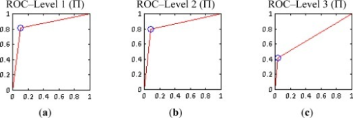 Multiplicative method (Π) ROC curves (a) Level 1; (b) Level 2; (c) Level 3.