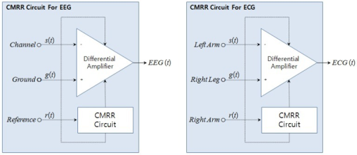 Structure of Common-mode rejection ratio for EEG and ECG.