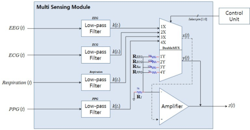 Structure of multi sensing module.