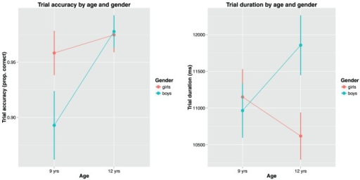 Children's age and gender plotted against trial accuracy (left) and trial duration (right).
