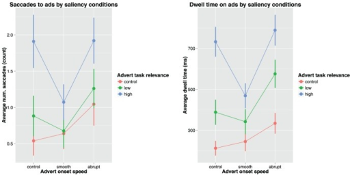 Advert onset speed and task relevance plotted against saccades to ads (left) and dwell time on ads (right).